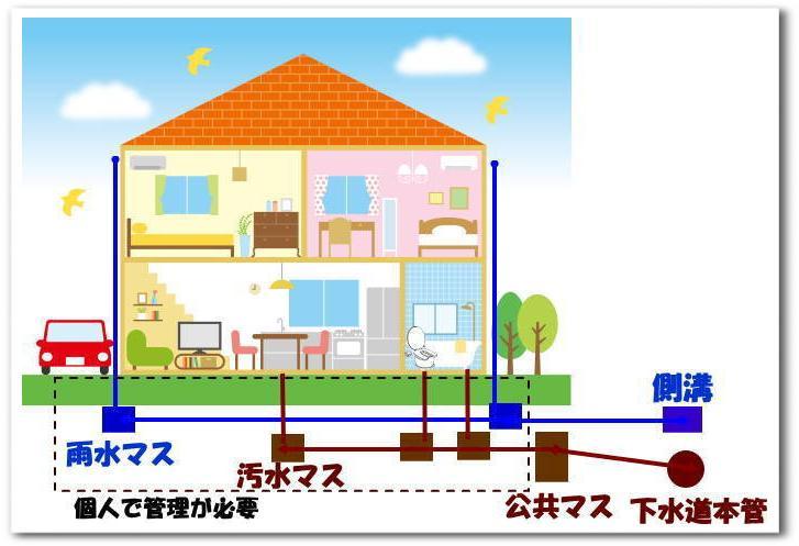 宅内排水設備 個人管理