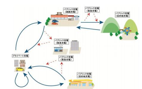 充電ステーションネットワーク