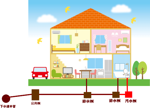 宅内排水構造例
