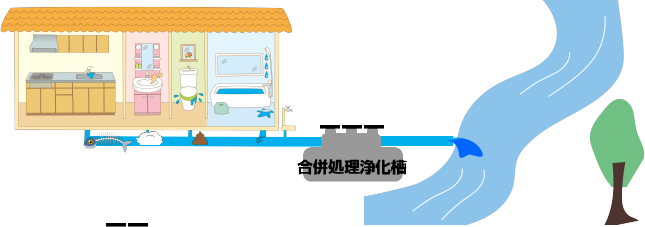合併処理浄化槽(し尿 と 生活雑排水)