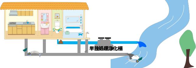 単独処理浄化槽(し尿のみ)