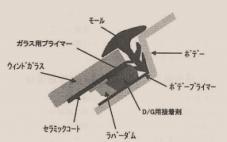 フロントガラスダイレクトグレージングによる接着方法