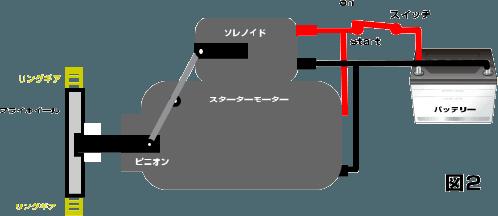 スイッチをスタート位置にするとピニオンがフライホイールに結合する