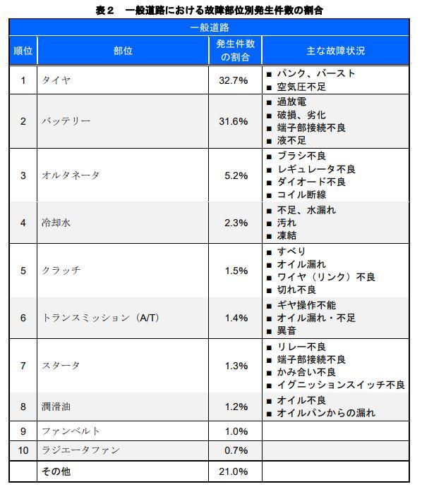 平成29年一般道路における故障部位別発生件数の割合