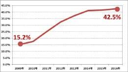 日本国内の軽自動車・乗用車生産台数におけるタイヤパンク応急修理キットの装着率