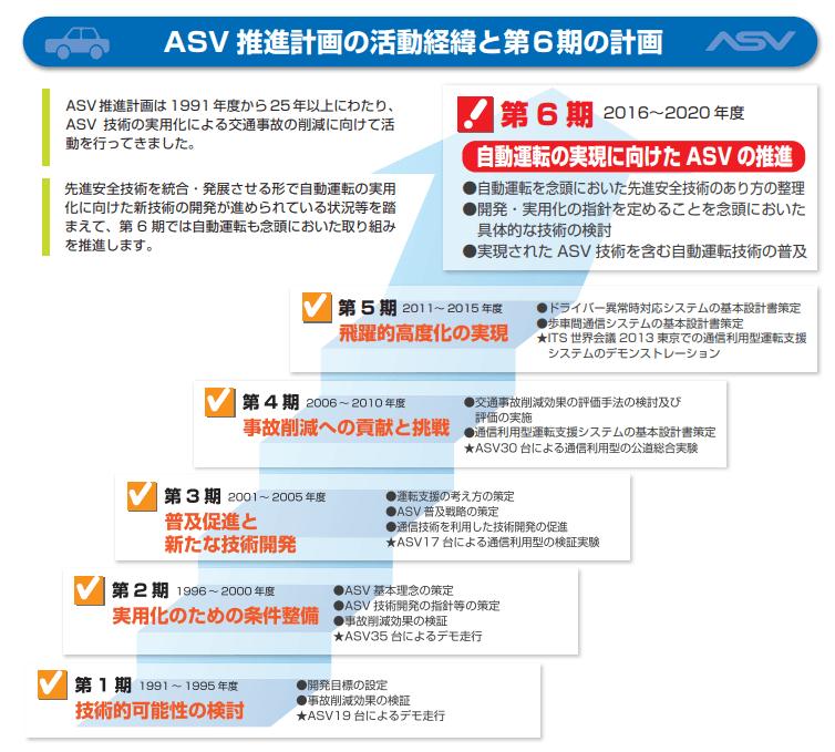 2020年までのASV計画