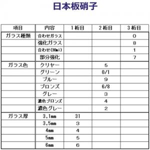 日本板硝子Mナンバー