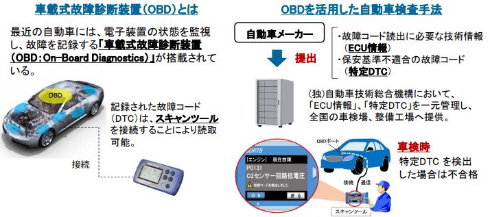 OBDによるカメラ・レーダー検査と補正