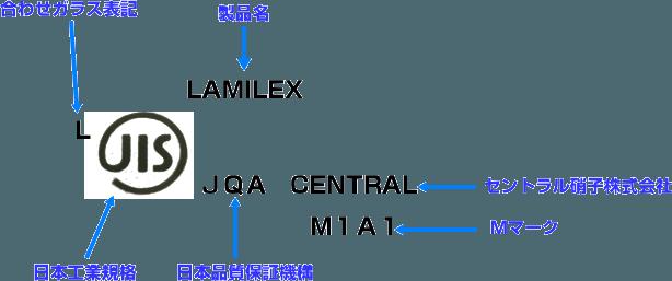 スズキアルト フロントガラス記号表記例