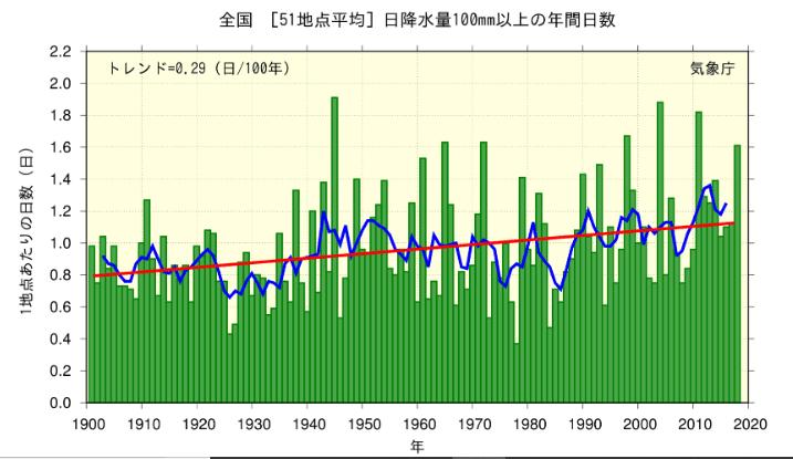 全国の日降水量100mm以上の年間日数