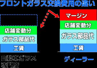 フロントガラ交換費用(ディーラーと自動車ガラス専門店の料金の違い)
